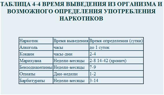 Таблица выведения марихуаны из организма вареная конопля для рыбалки
